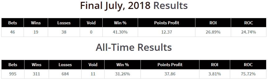 draw-profits-results