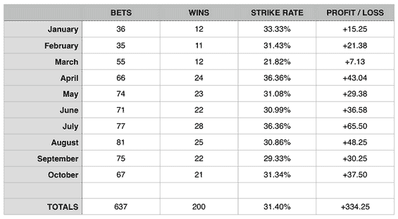 odds-on-profit-strike-rate