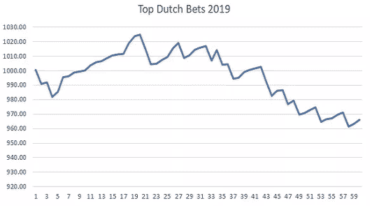 Exponential_Bet_Dutch_Betting_Results